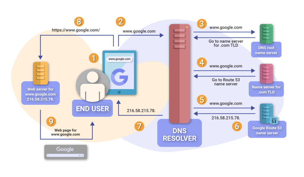 How-the-internet-works-infographic