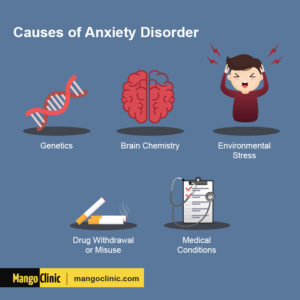 The most frequent causing factors of anxiety disorders